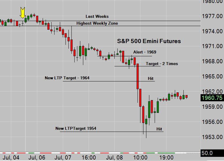 SP500 Emini Hourly Chart With Trade Alert