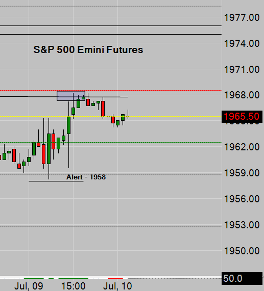 SP500 Emini Hourly Alert Chart