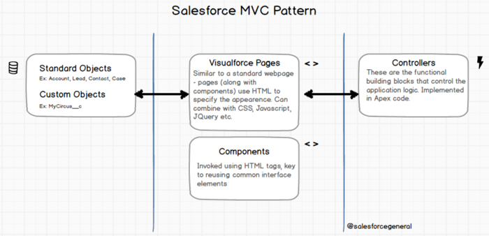 Salesforce MVC Explained - Salesforce tutorials - Apex