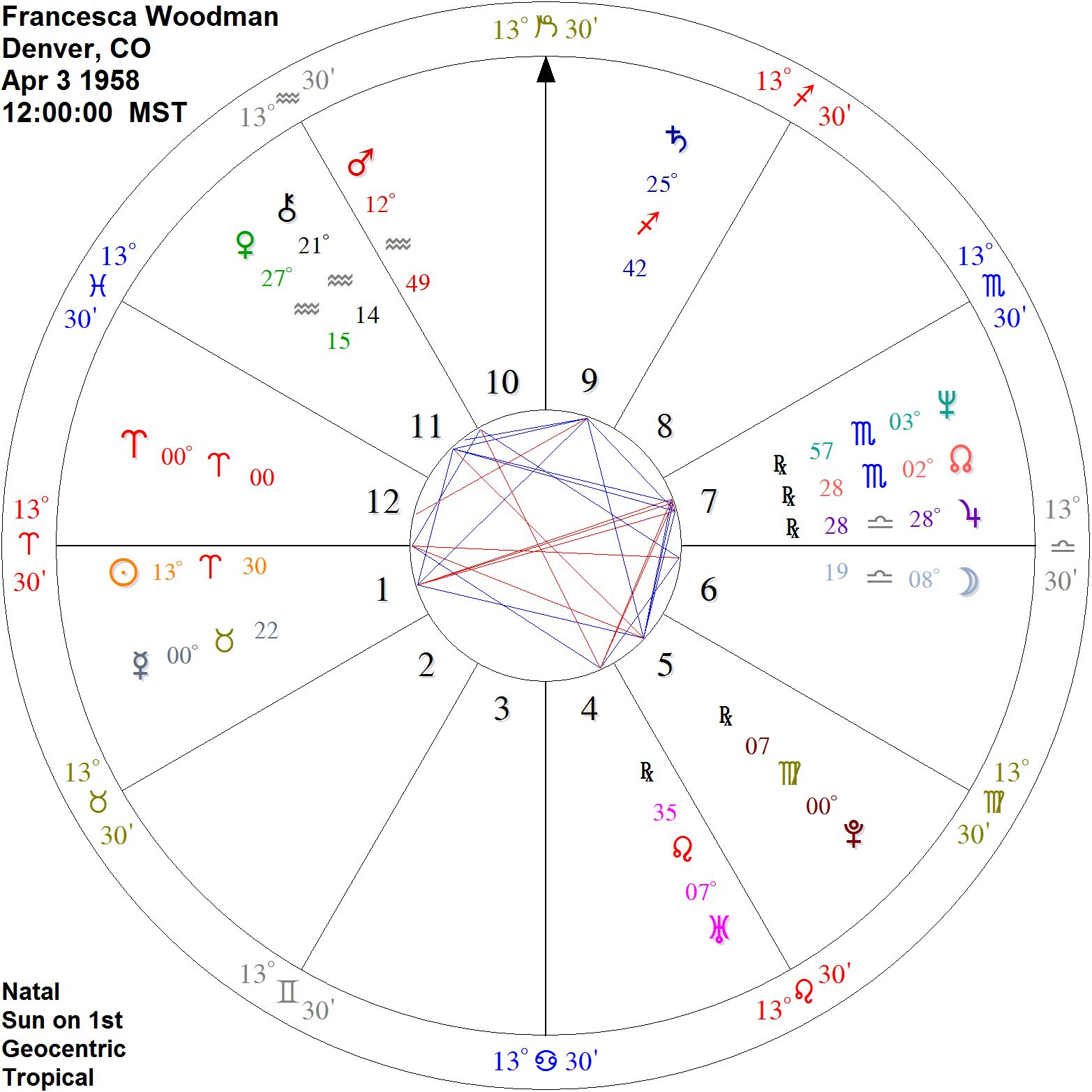 Urania designs blog placements i note first are francescas exalted sun in aries in opposition to a bright full moon in the venus ruled sign libra will versus feeling nvjuhfo Choice Image