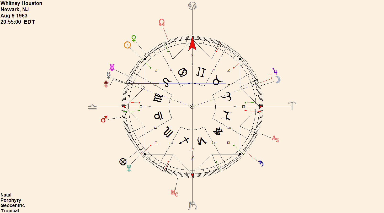 Urania designs blog in whitney houstons chart mercury sits at 1015 virgo and that is the exact mirror or shadow point antiscia to jupiter placed at 1929 aries nvjuhfo Choice Image