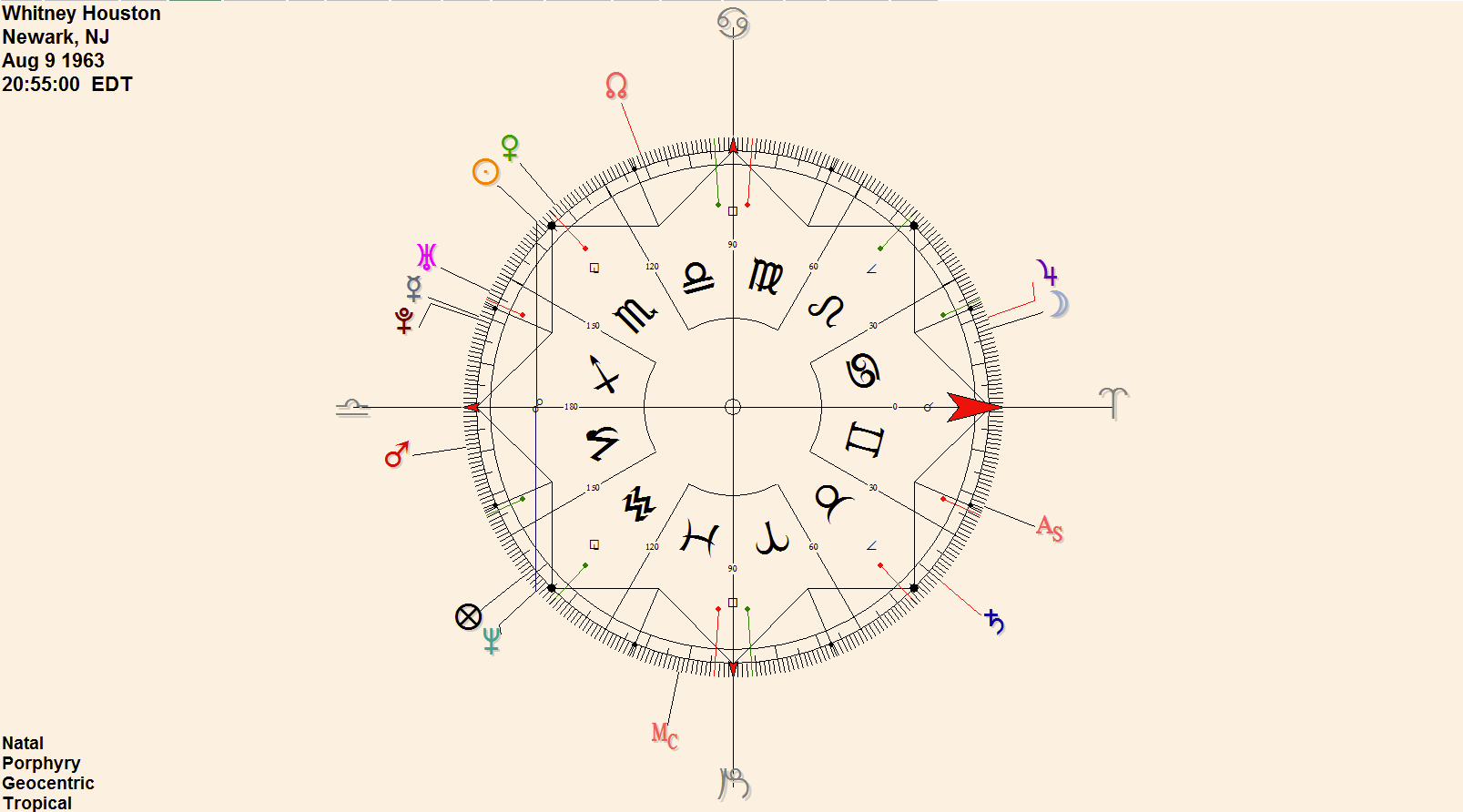Urania designs blog falling symmetrically around the arieslibra axis or equinoctial points is sun to neptune this illuminates her mystique and appeal but is likely nvjuhfo Choice Image