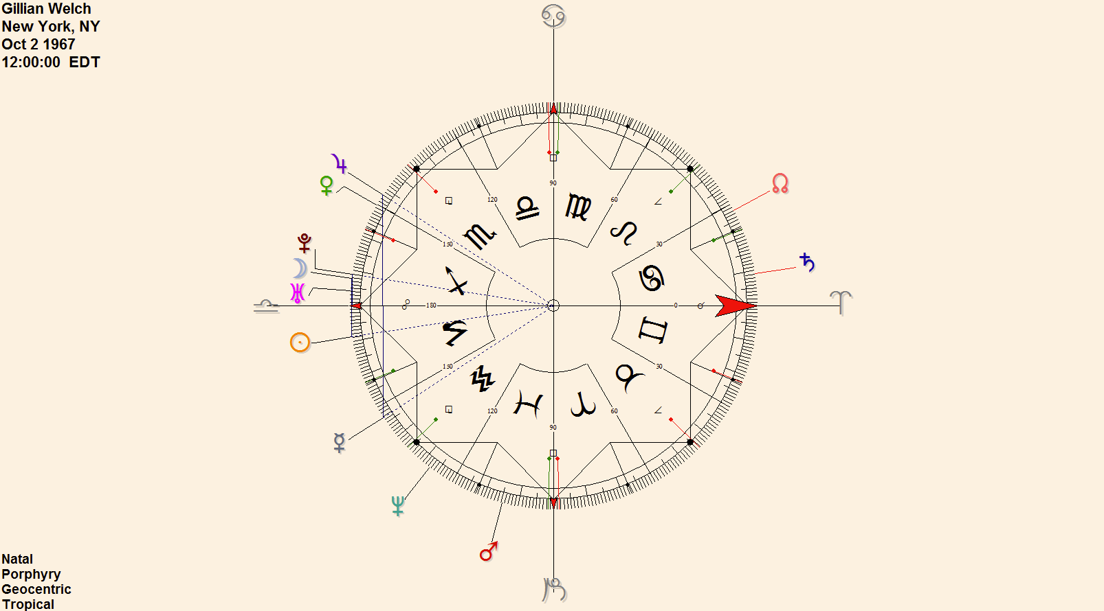 Urania designs blog a nice thing about antiscia and midpoints generally is that you can examine a chart that does not have a birth time and still gather quite a bit of publicscrutiny Gallery