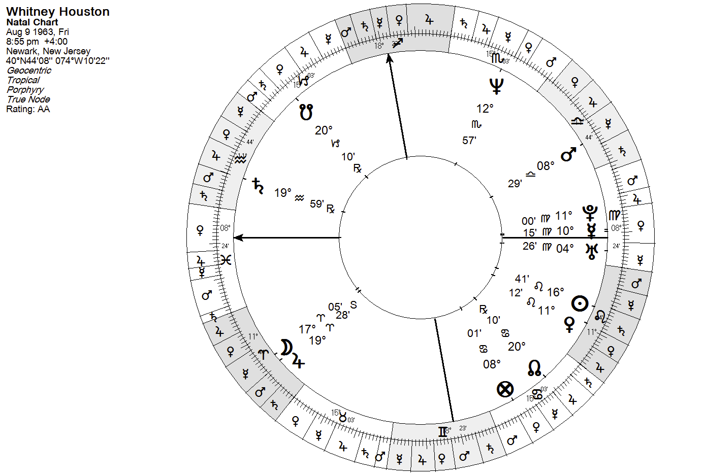 Urania designs blog if you are confused by the chart above not having house cusps please understand that i use and encourage everyone to try whole sign houses nvjuhfo Choice Image