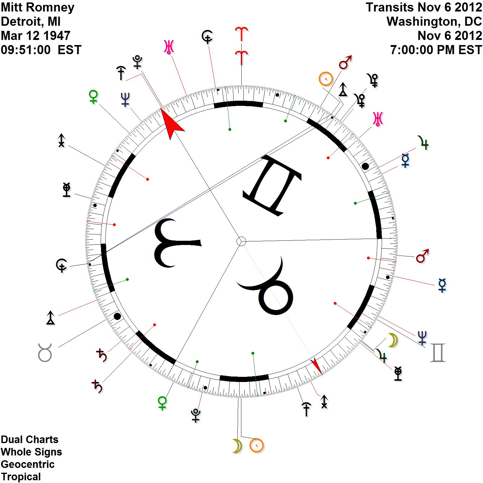 Urania designs blog so what does the above kronos transit mean for romney nvjuhfo Choice Image