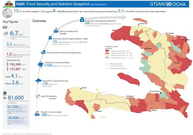 Why Is Haiti Hungry?