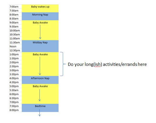 sleep schedule Sample Nap Schedule