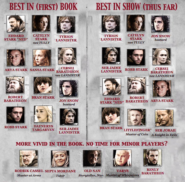 Game of Thrones, Three Hours In - Blog - The Film Experience Game Of Thrones Characters on iron throne characters, the knick characters, eddard stark, mad men characters, jaime lannister, arya stark, petyr baelish, brienne of tarth, robb stark, bran stark, south park characters, daenerys targaryen, daario naharis, game of thrones - season 2, tormund giantsbane, khal drogo, meera reed, the legend of korra characters, house targaryen, sandor clegane, loras tyrell, george r. r. martin, robin arryn, a dance with dragons, z nation characters, jeor mormont, margaery tyrell, winter is coming, the winds of winter, olenna tyrell, podrick payne, jorah mormont, ramsay bolton, family guy characters, glee characters, cersei lannister, theon greyjoy, silicon valley characters, a golden crown, renly baratheon, revenge characters, walking dead characters, alfie owen-allen, tywin lannister, tales of dunk and egg, grey worm, barristan selmy, supernatural characters, seinfeld characters, the simpsons characters, a clash of kings, robert baratheon, a storm of swords, lord snow, joffrey baratheon, tommen baratheon, tyrion lannister, davos seaworth, rickon stark, jon snow, a feast for crows, fire and blood, dothraki language, stannis baratheon, the prince of winterfell, roose bolton, game of thrones - season 1, oberyn martell, viserys targaryen, true detective characters, gregor clegane, samwell tarly, a song of ice and fire, breaking bad characters, boardwalk empire characters, futurama characters, ellaria sand, sons of anarchy characters, catelyn stark, sansa stark, finding carter characters,