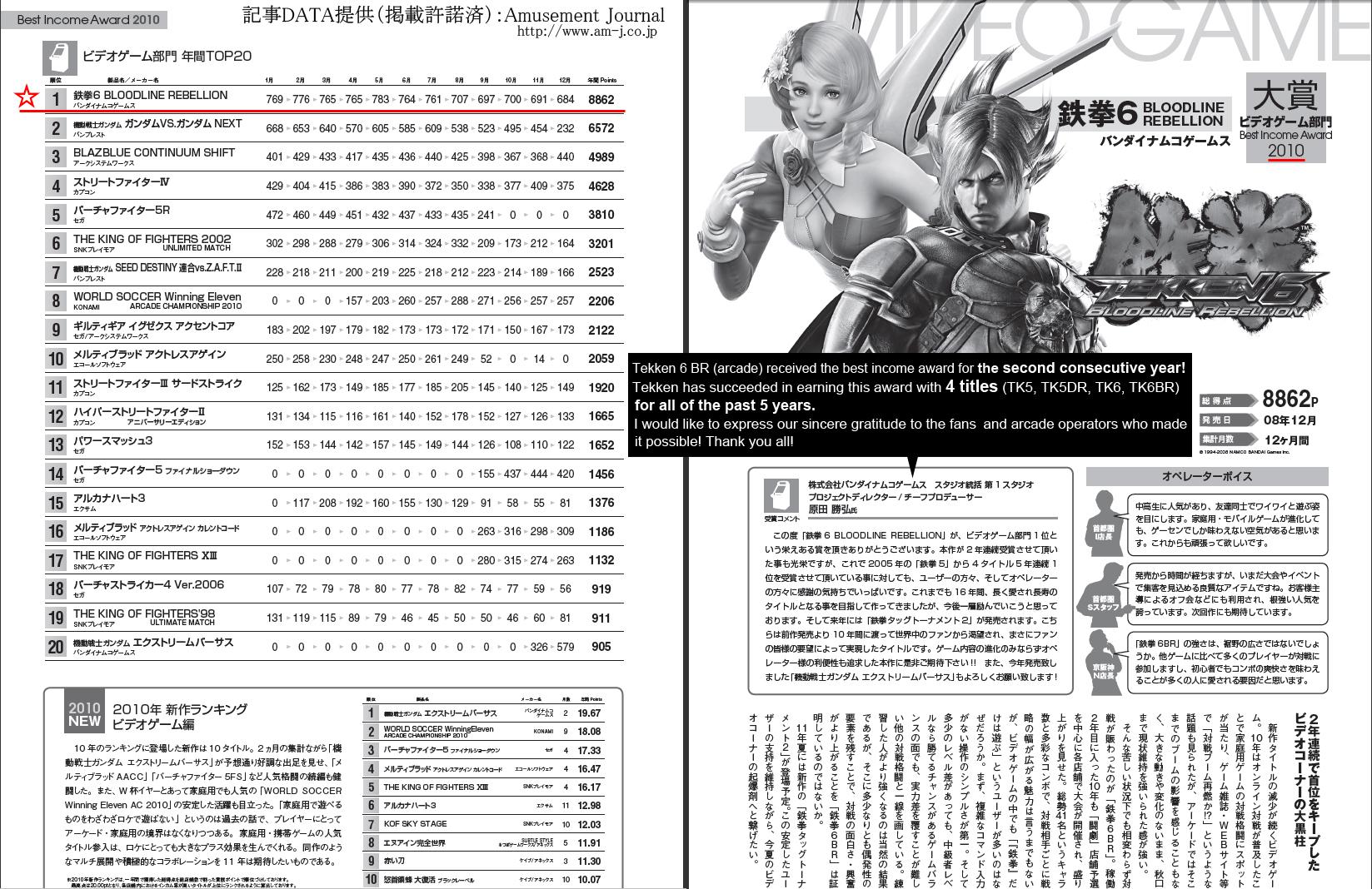 Tekken 6 Br Wins The Best Income Award In Japan News Avoiding