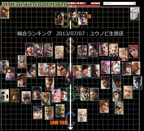 T7 Tier List Discussion Part 3 Cabernet Sauvignon Tekken