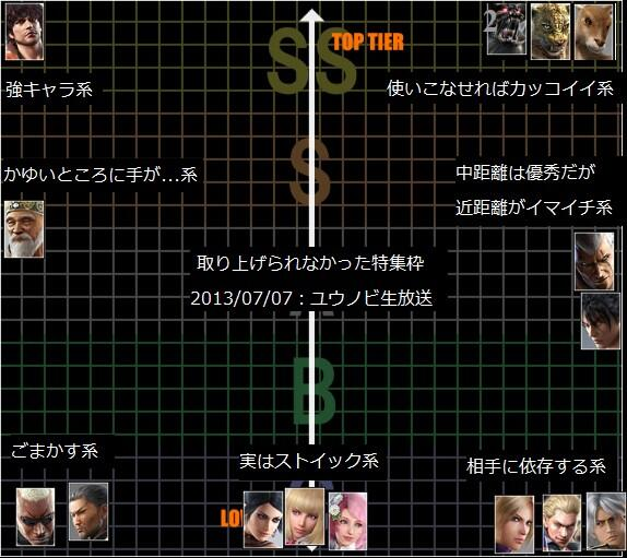 Ttt2 Tier List Thread Part 7 Tekken Zaibatsu Forums