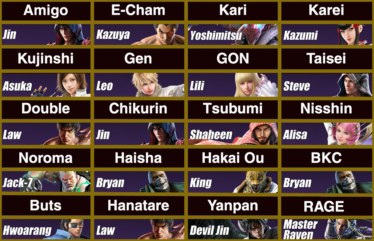 The Results Are In Survey Says These Characters Tier List That 20 Expert Level Tekken Players Japan Decided On