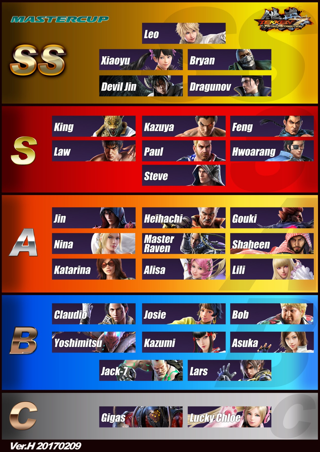 Tekken 7 Fated Retribution Ver H Tier List From 20 Japanese
