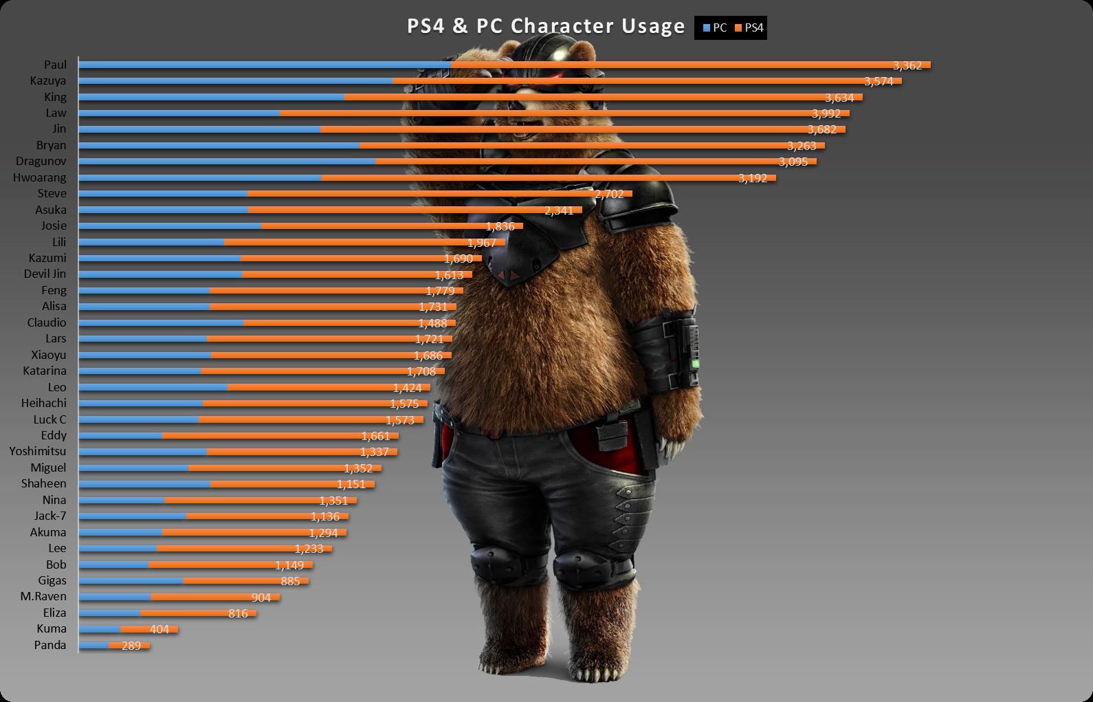 Ps4 Pc Tekken 7 World Character Usage Rank Distribution Charts News Avoiding The Puddle