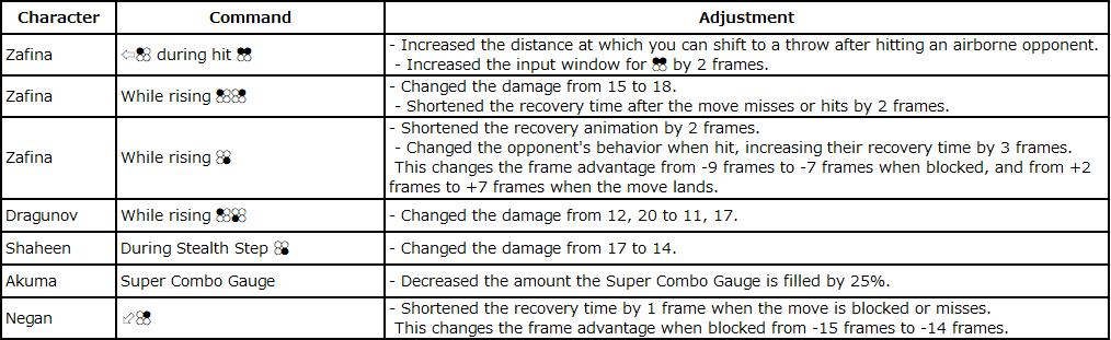 Tekken 7 V3 03 Patch Notes News Avoiding The Puddle