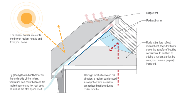 C o n t e n t journal of content attic radiant barriers for Roof sheathing material options
