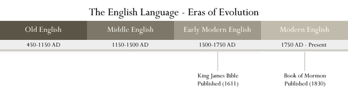 English Language Eras
