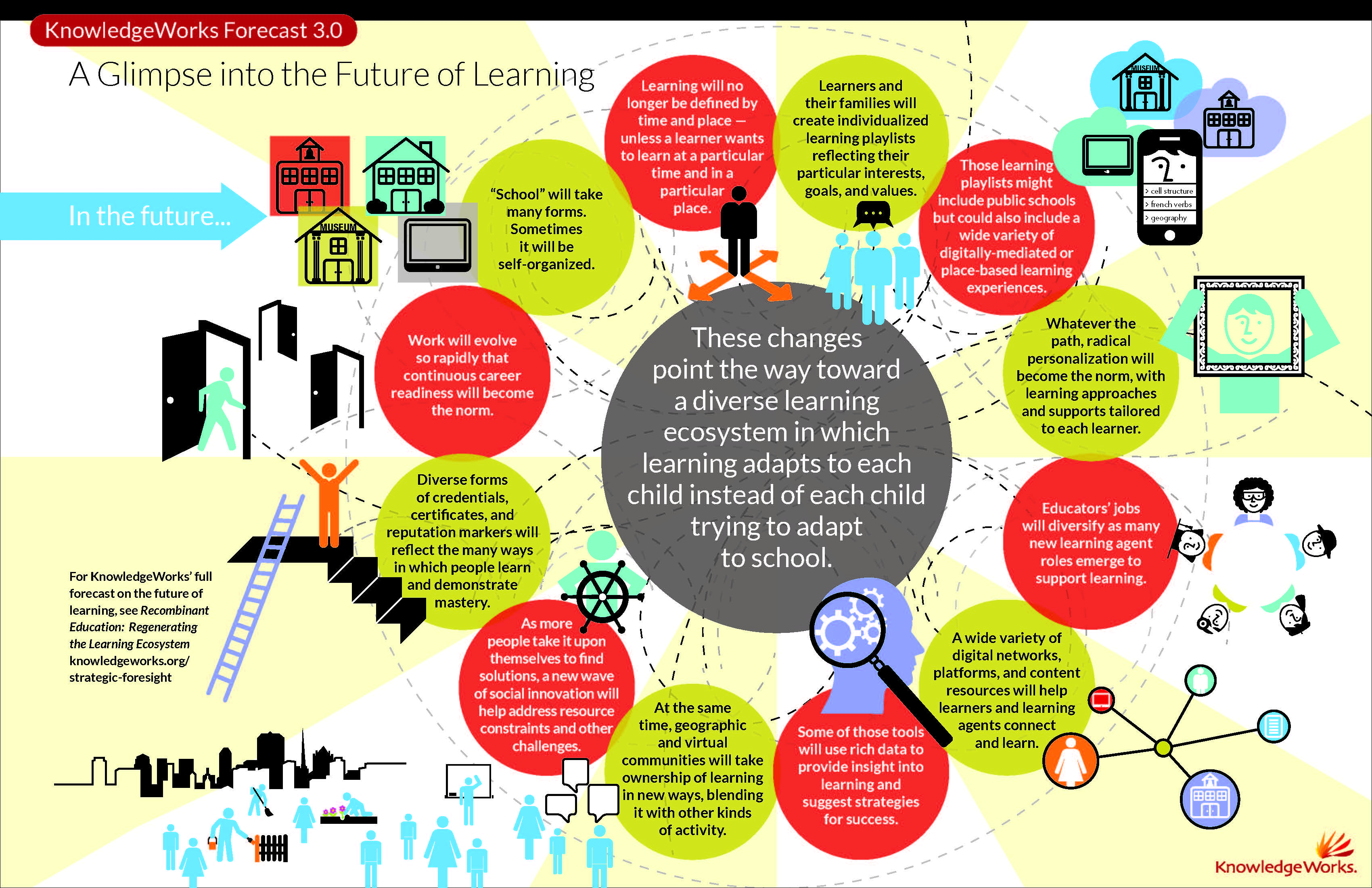 school a place of learning How has technology transformed the role of a to school it was common place for a teacher to place a to aid independent learning are the ones who have.