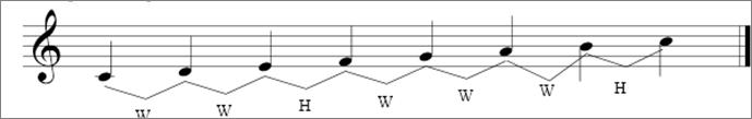 Trumpet scale study