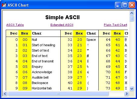 Ascii chart for Ascii table c