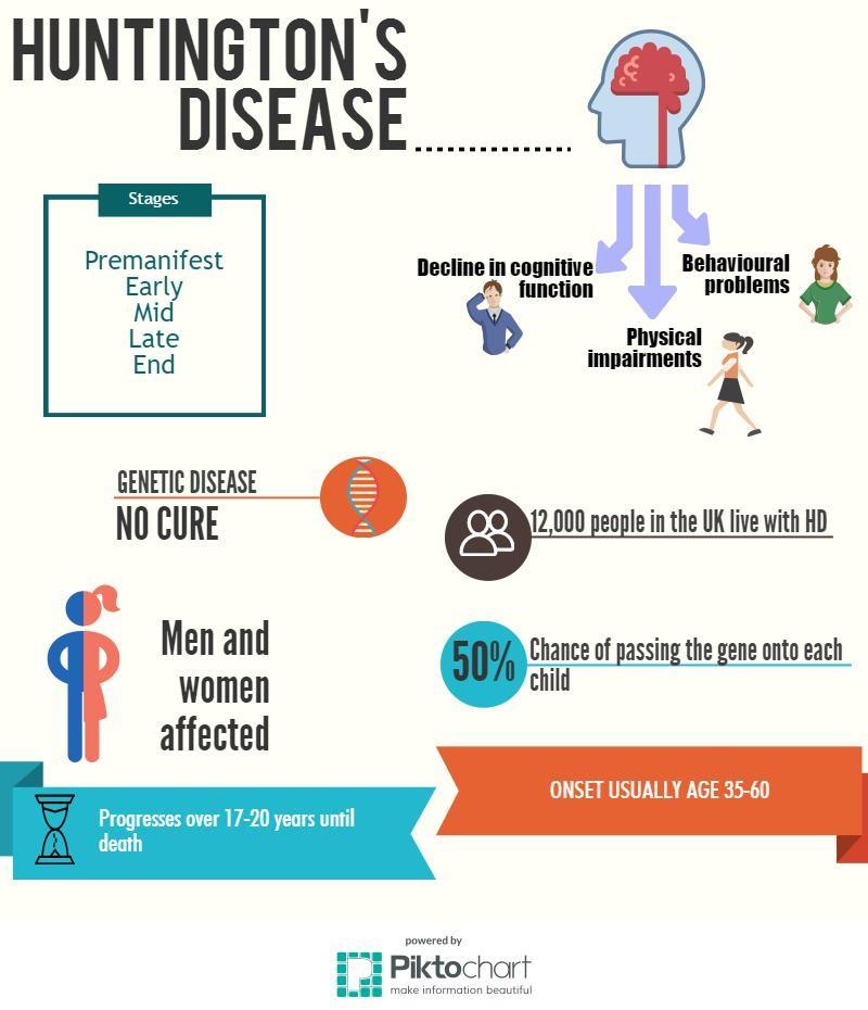 Human Biology Online Lab Huntingtons Disease