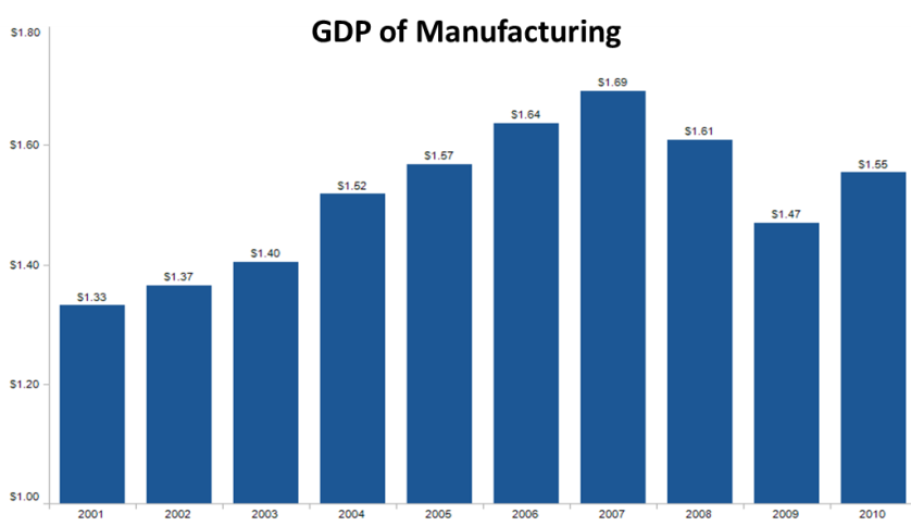 U.S. manufacturing growth