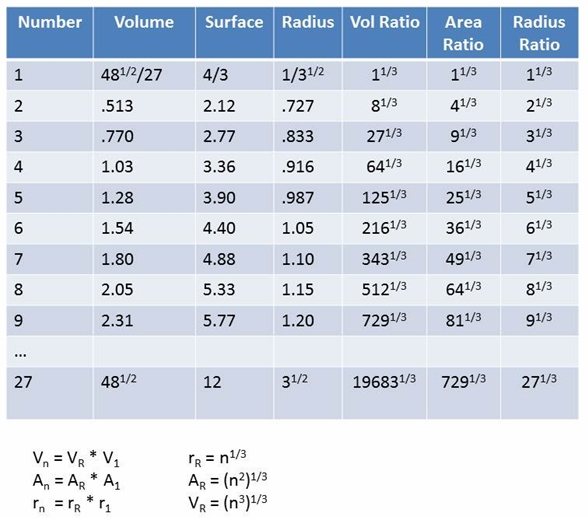 Figure 1 . Chart of 27 SUDR Volumes Summing to One TUDR Volume.