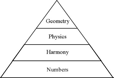 ancient greeks and mathematics science and The best estimate is that the greek civilization dates back to 2800 bc  and the  birthplace of greek philosophy, mathematics and science.