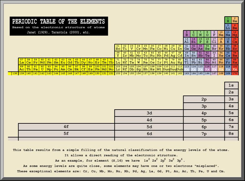 lrc the new physics square roots 1st 2nd orderings of the periodic table