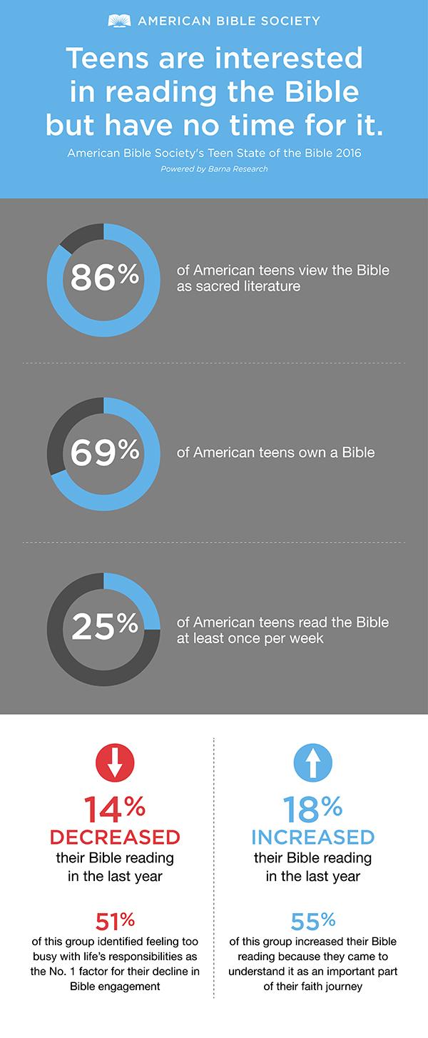 Teen Magazine Survey 110