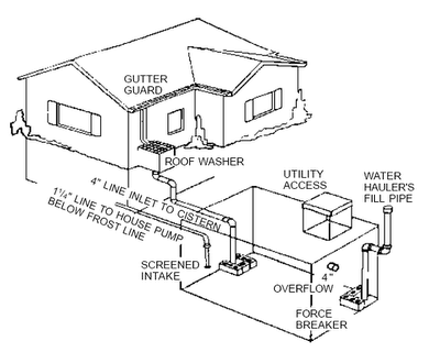 Home cistern design home photo style for Cistern plans