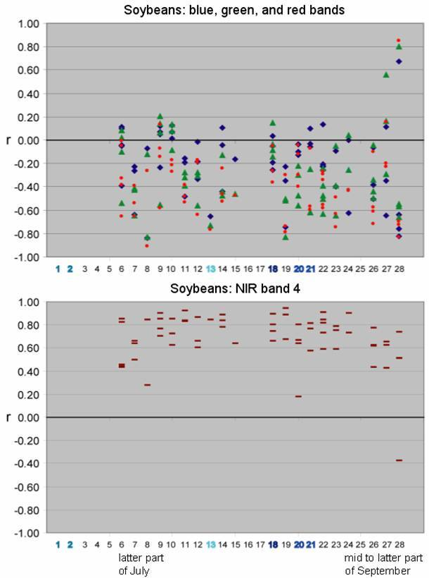 Landsat Individual Band Correlation to Soybean Yield