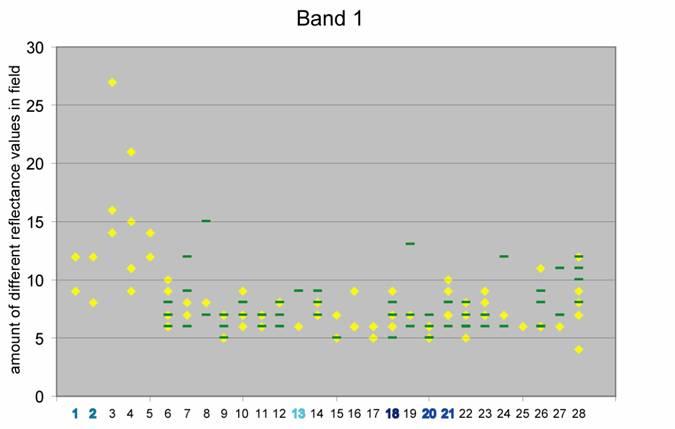 GIS Ag Maps - Visible band saturation and NIR variability