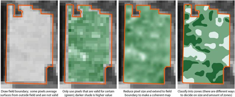 Development steps for Landsat Yield Prediction Map to field extent