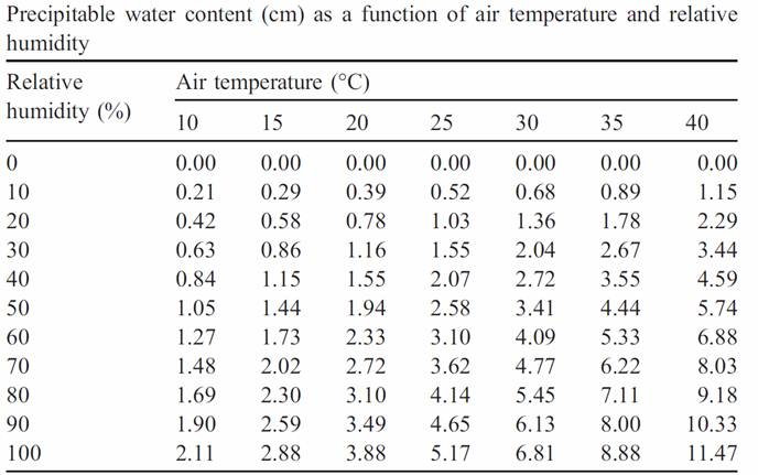 Precipitable water content as a function of air temperature and relative humidity