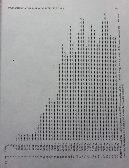 Landsat TM Band 4 Histogram DN Base of the Histogram Scatter Selection from Chavez (1988)