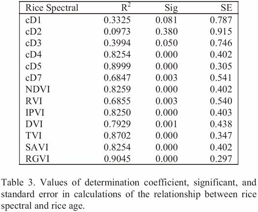 Rice Growth Vegetation Index (RGVI) correlation plot between rice age