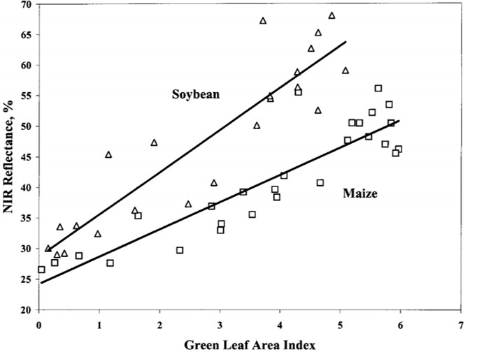 Plot from Gitelson (2004) that shows soybean NIR reflectance per green leaf area index