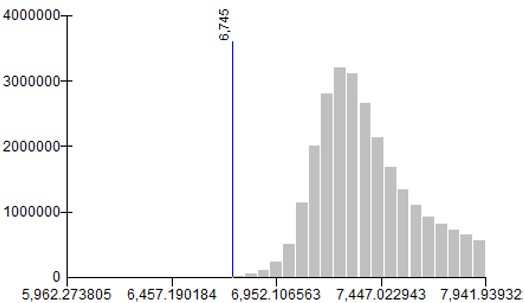 Landsat 8 ArcGIS histogram for atmospheric correction surface reflectance tutorial