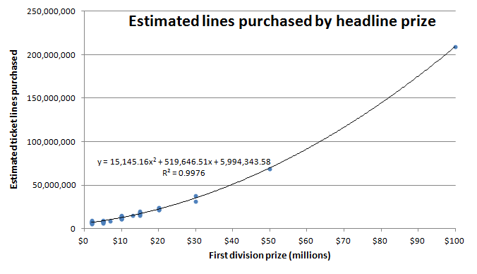 Graph of relationship between headline prize and lines sold