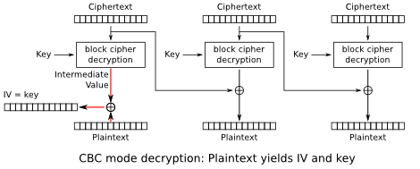 GDS - Blog - Exploiting Padding Oracle to Gain Encryption Keys