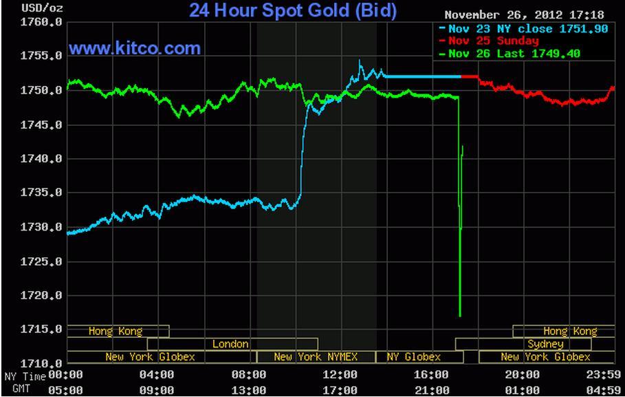 Nasdaq briefly halts some options trading