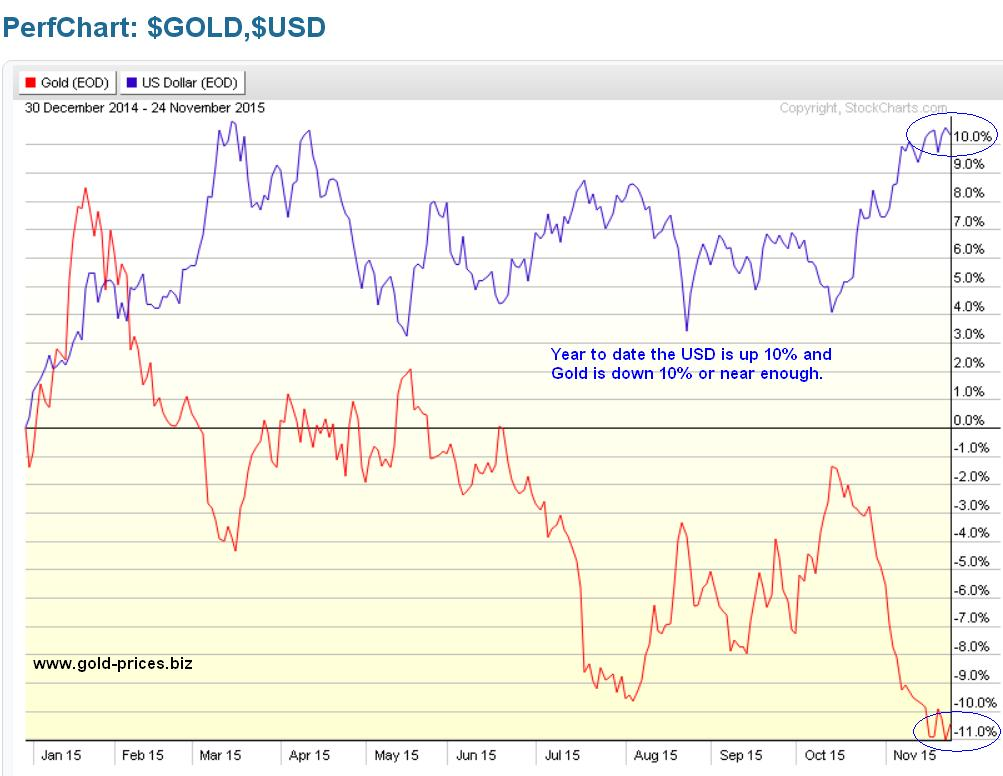 The Above Chart Compares Progress Of Us Dollar With Gold Since Start Year As We Can See Divergence Is Some 22 Which Has Helped