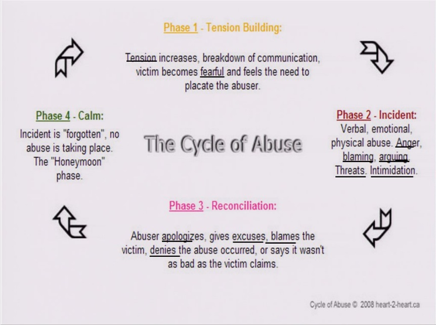 the cycle of child abuse Are thereby exposed to the risk of child abuse thus begins the cycle of abuse, which, once started, cannot be stopped determining and moderating the.