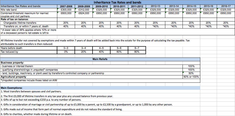 how to avoid inheritance tax uk 2017
