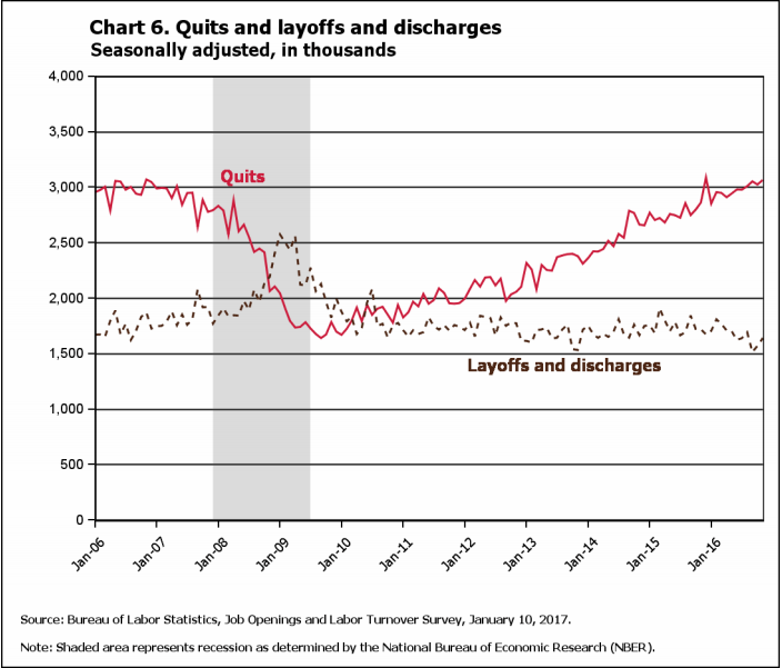 CHART OF THE DAY: People are quitting faster than you can