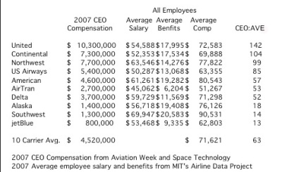 A Look at US Airline CEO Compensation Through a Different Lens