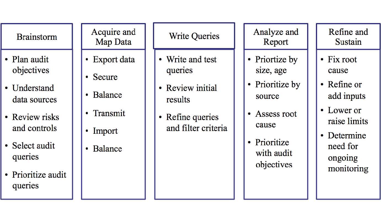 Visual Risk IQ - CCM-T Done Right - VRIQ for Internal Audit