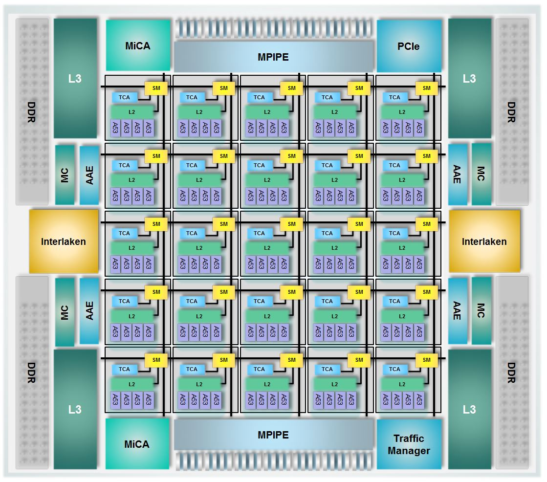 Gazettabyte Home Ezchip Packs 100 Arm Cores Into One Networking Chip Block Diagram Games