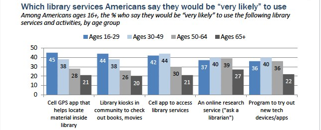 Maybe younger library users really aren't so different